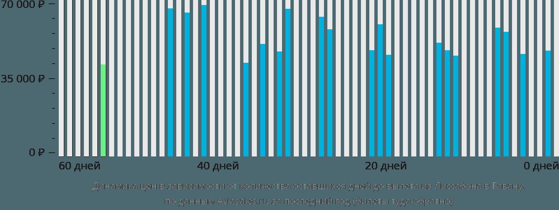 Динамика цен в зависимости от количества оставшихся дней до вылета из Лиссабона в Гавану