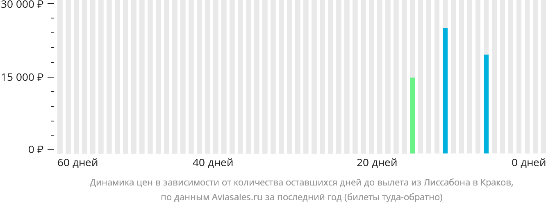 Динамика цен в зависимости от количества оставшихся дней до вылета из Лиссабона в Краков