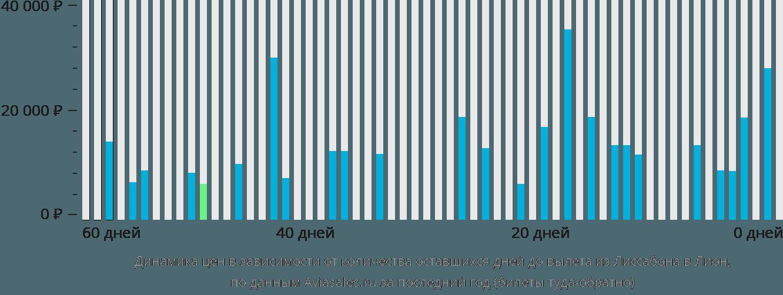 Динамика цен в зависимости от количества оставшихся дней до вылета из Лиссабона в Лион