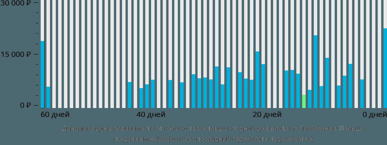 Динамика цен в зависимости от количества оставшихся дней до вылета из Лиссабона в Польшу