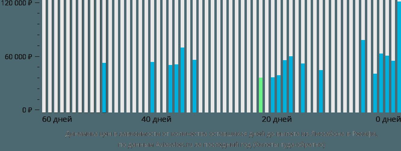 Динамика цен в зависимости от количества оставшихся дней до вылета из Лиссабона в Ресифи