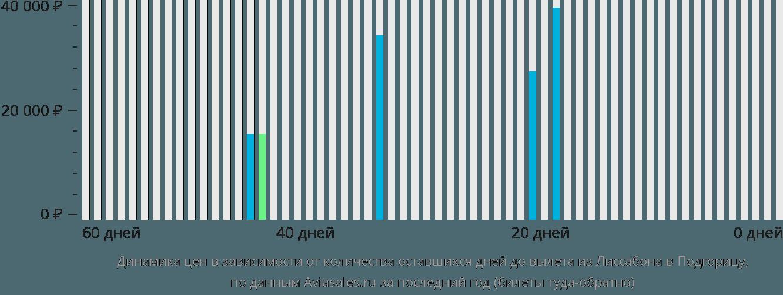 Динамика цен в зависимости от количества оставшихся дней до вылета из Лиссабона в Подгорицу