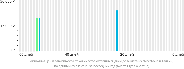 Динамика цен в зависимости от количества оставшихся дней до вылета из Лиссабона в Таллин