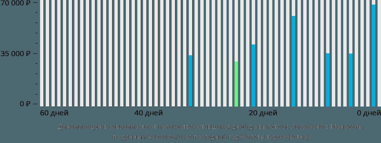 Динамика цен в зависимости от количества оставшихся дней до вылета из Лиссабона в Монреаль