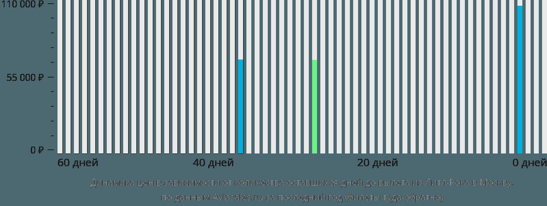 Динамика цен в зависимости от количества оставшихся дней до вылета из Литл-Рока в Москву