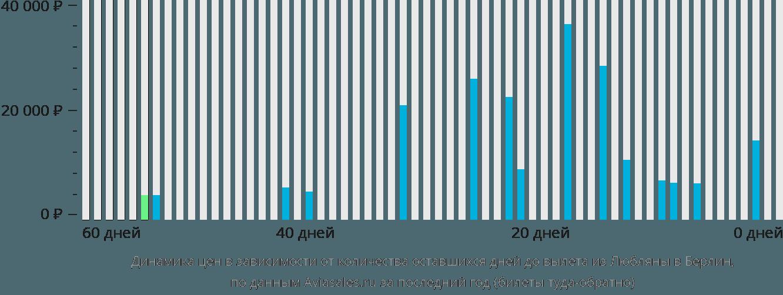 Динамика цен в зависимости от количества оставшихся дней до вылета из Любляны в Берлин