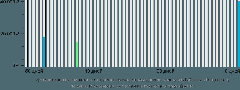 Динамика цен в зависимости от количества оставшихся дней до вылета из Любляны в Копенгаген