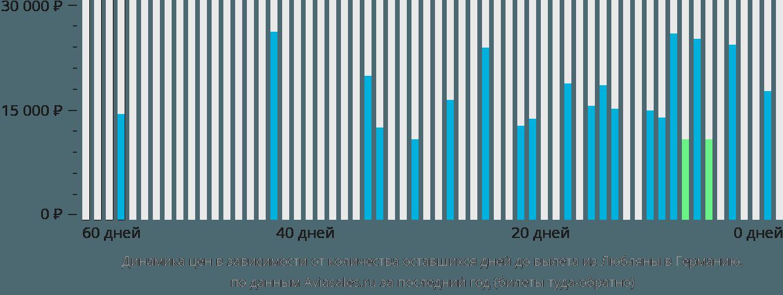 Динамика цен в зависимости от количества оставшихся дней до вылета из Любляны в Германию