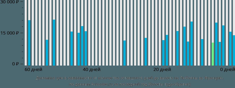Динамика цен в зависимости от количества оставшихся дней до вылета из Любляны во Францию