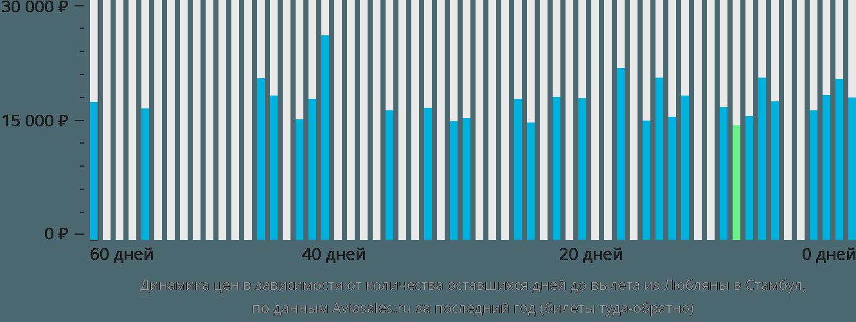 Динамика цен в зависимости от количества оставшихся дней до вылета из Любляны в Стамбул