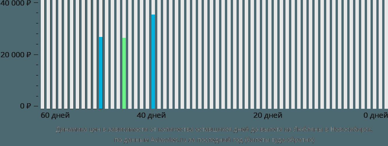 Динамика цен в зависимости от количества оставшихся дней до вылета из Любляны в Новосибирск