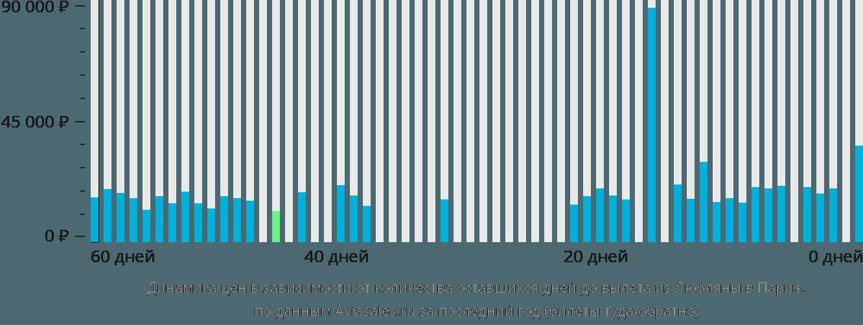 Динамика цен в зависимости от количества оставшихся дней до вылета из Любляны в Париж