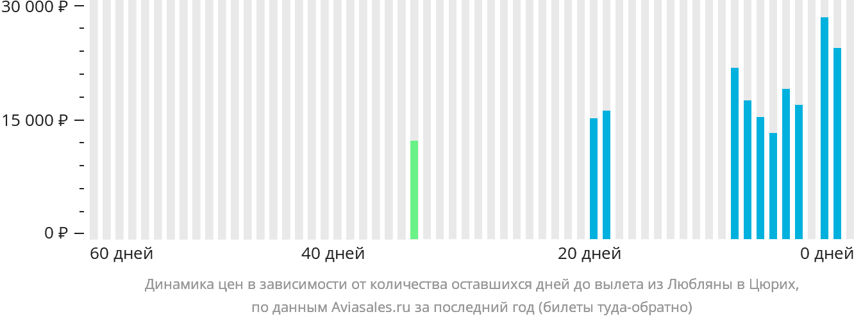 Динамика цен в зависимости от количества оставшихся дней до вылета из Любляны в Цюрих