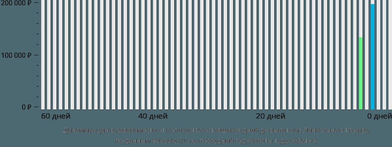Динамика цен в зависимости от количества оставшихся дней до вылета из Линкольна в Москву