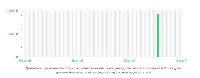 Динамика цен в зависимости от количества оставшихся дней до вылета из Смоленска в Москву