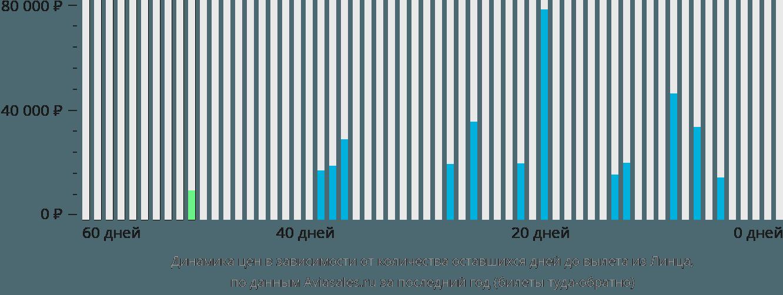 Динамика цен в зависимости от количества оставшихся дней до вылета из Линца