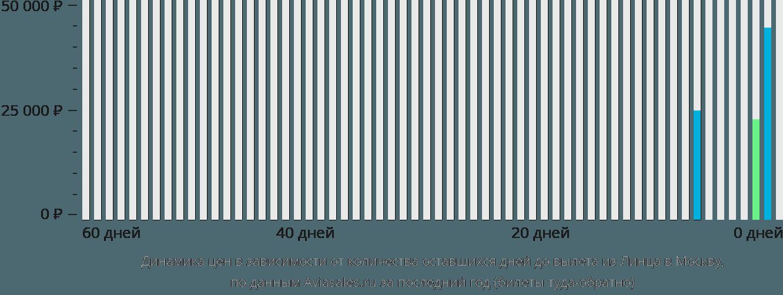 Динамика цен в зависимости от количества оставшихся дней до вылета из Линца в Москву