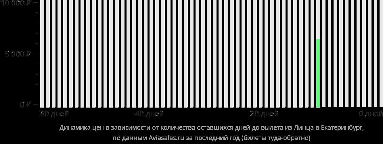 Динамика цен в зависимости от количества оставшихся дней до вылета из Линца в Екатеринбург