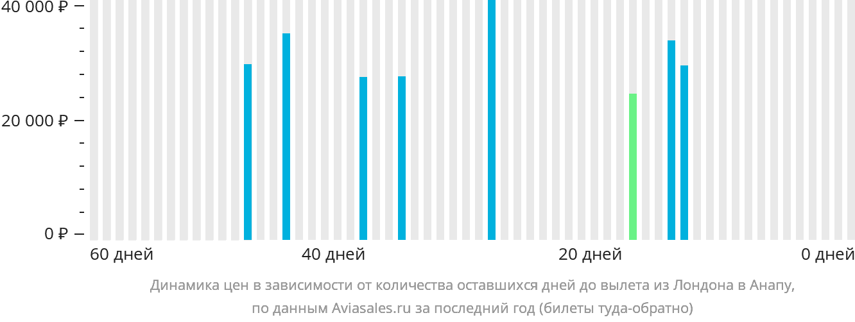Динамика цен в зависимости от количества оставшихся дней до вылета из Лондона в Анапу
