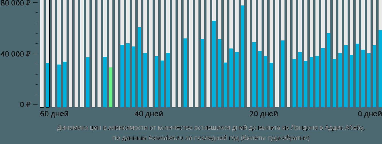Динамика цен в зависимости от количества оставшихся дней до вылета из Лондона в Аддис-Абебу