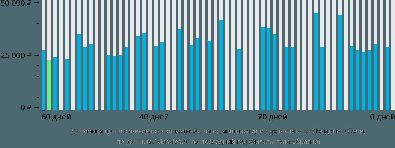 Динамика цен в зависимости от количества оставшихся дней до вылета из Лондона в Сочи