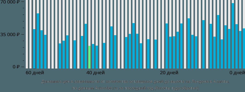 Динамика цен в зависимости от количества оставшихся дней до вылета из Лондона в Алматы