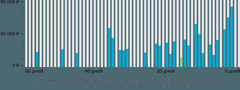 Динамика цен в зависимости от количества оставшихся дней до вылета из Лондона в Армению