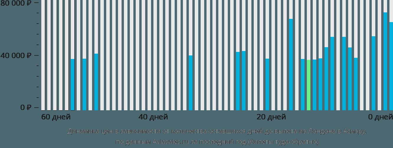 Динамика цен в зависимости от количества оставшихся дней до вылета из Лондона в Асмэру
