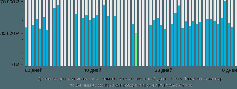Динамика цен в зависимости от количества оставшихся дней до вылета из Лондона в Амритсар