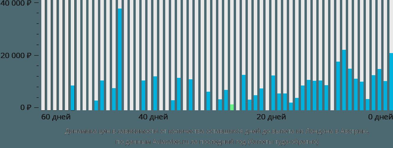Динамика цен в зависимости от количества оставшихся дней до вылета из Лондона в Австрию