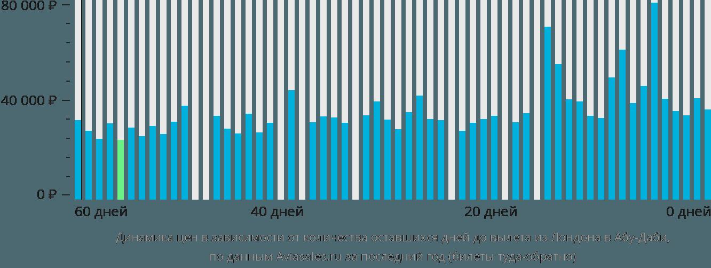 Динамика цен в зависимости от количества оставшихся дней до вылета из Лондона в Абу-Даби