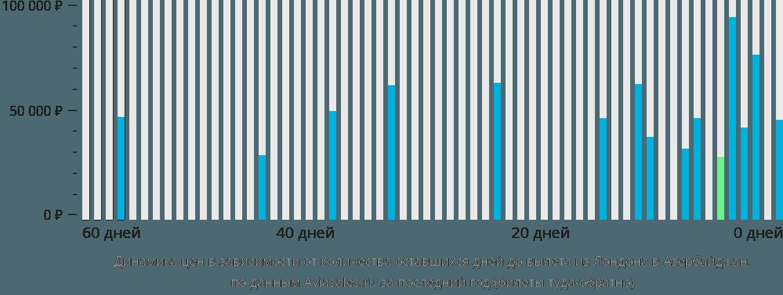 Динамика цен в зависимости от количества оставшихся дней до вылета из Лондона в Азербайджан