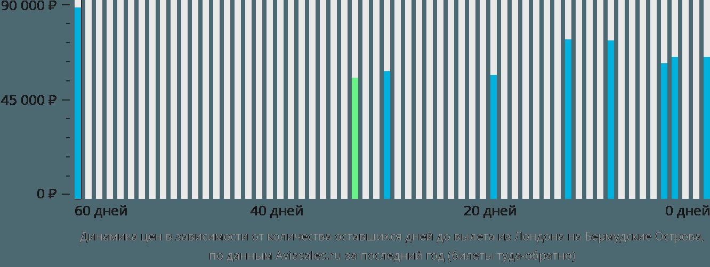 Динамика цен в зависимости от количества оставшихся дней до вылета из Лондона на Бермудские Острова