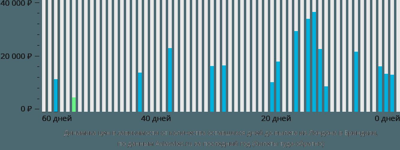 Динамика цен в зависимости от количества оставшихся дней до вылета из Лондона в Бриндизи