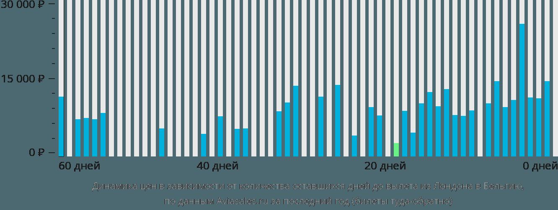 Динамика цен в зависимости от количества оставшихся дней до вылета из Лондона в Бельгию
