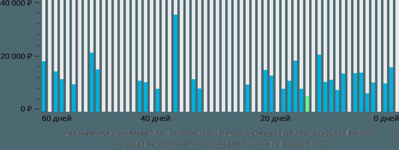 Динамика цен в зависимости от количества оставшихся дней до вылета из Лондона в Бильбао