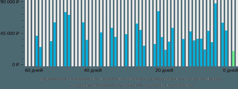 Динамика цен в зависимости от количества оставшихся дней до вылета из Лондона в Банжул