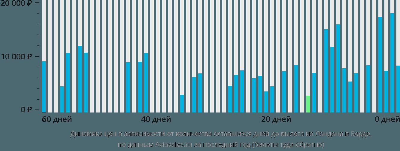 Динамика цен в зависимости от количества оставшихся дней до вылета из Лондона в Бордо