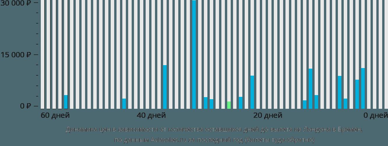 Динамика цен в зависимости от количества оставшихся дней до вылета из Лондона в Бремен
