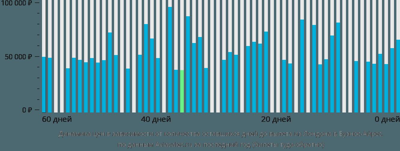 Динамика цен в зависимости от количества оставшихся дней до вылета из Лондона в Буэнос-Айрес