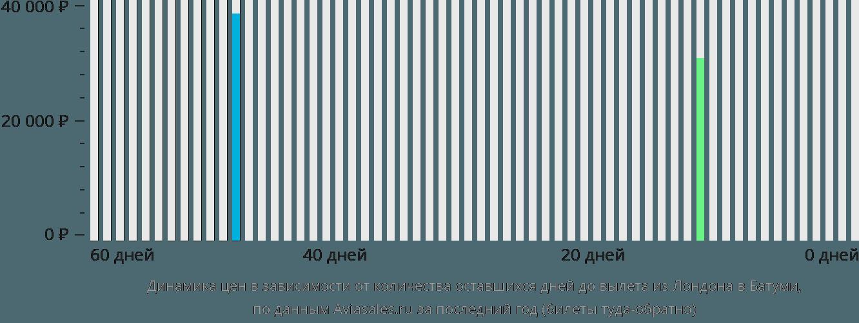 Динамика цен в зависимости от количества оставшихся дней до вылета из Лондона в Батуми