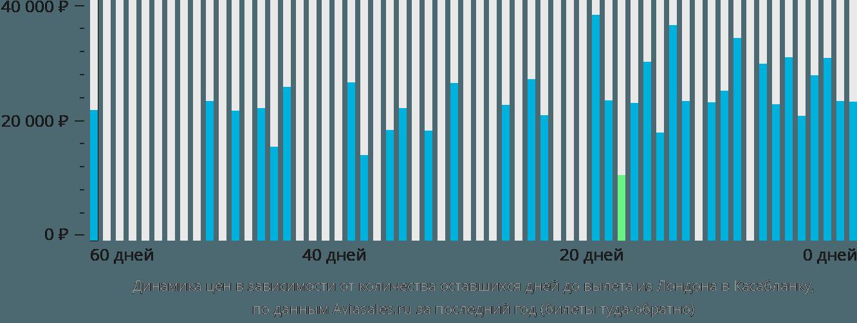 Динамика цен в зависимости от количества оставшихся дней до вылета из Лондона в Касабланку