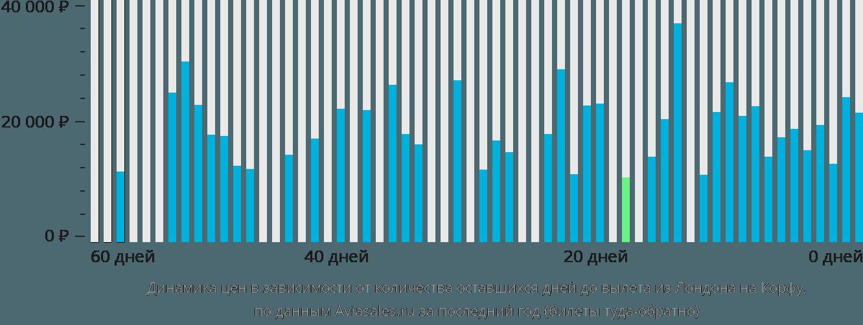 Динамика цен в зависимости от количества оставшихся дней до вылета из Лондона на Корфу