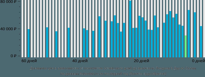 Динамика цен в зависимости от количества оставшихся дней до вылета из Лондона в Дар-эс-Салам