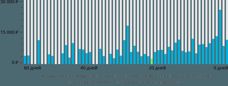 Динамика цен в зависимости от количества оставшихся дней до вылета из Лондона в Данию