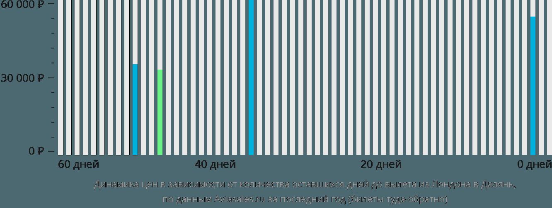 Динамика цен в зависимости от количества оставшихся дней до вылета из Лондона в Далянь