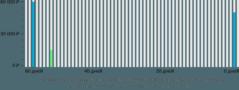 Динамика цен в зависимости от количества оставшихся дней до вылета из Лондона в Денизли
