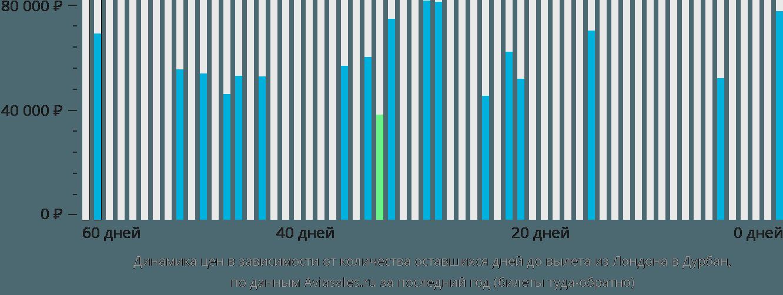Динамика цен в зависимости от количества оставшихся дней до вылета из Лондона в Дурбан