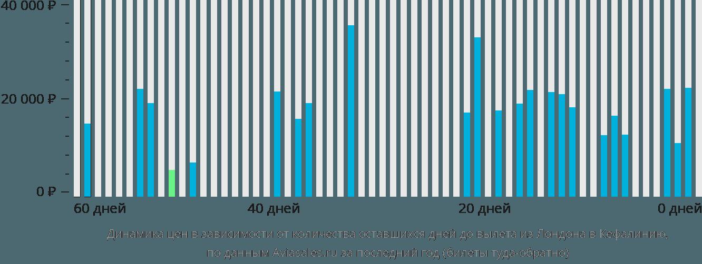 Динамика цен в зависимости от количества оставшихся дней до вылета из Лондона в Кефалинию