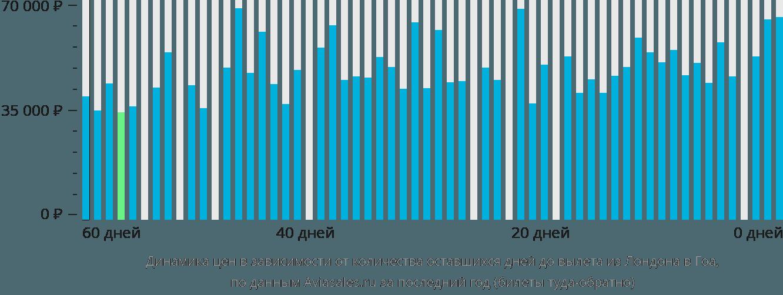 Динамика цен в зависимости от количества оставшихся дней до вылета из Лондона в Гоа
